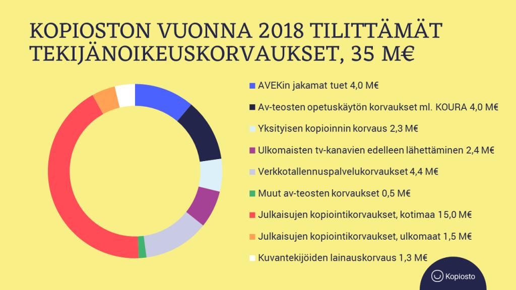 Kopioston vuonna 2018 tilittämät tekijänoikeuskorvaukset, 35 M€ - piirakkakuvaaja