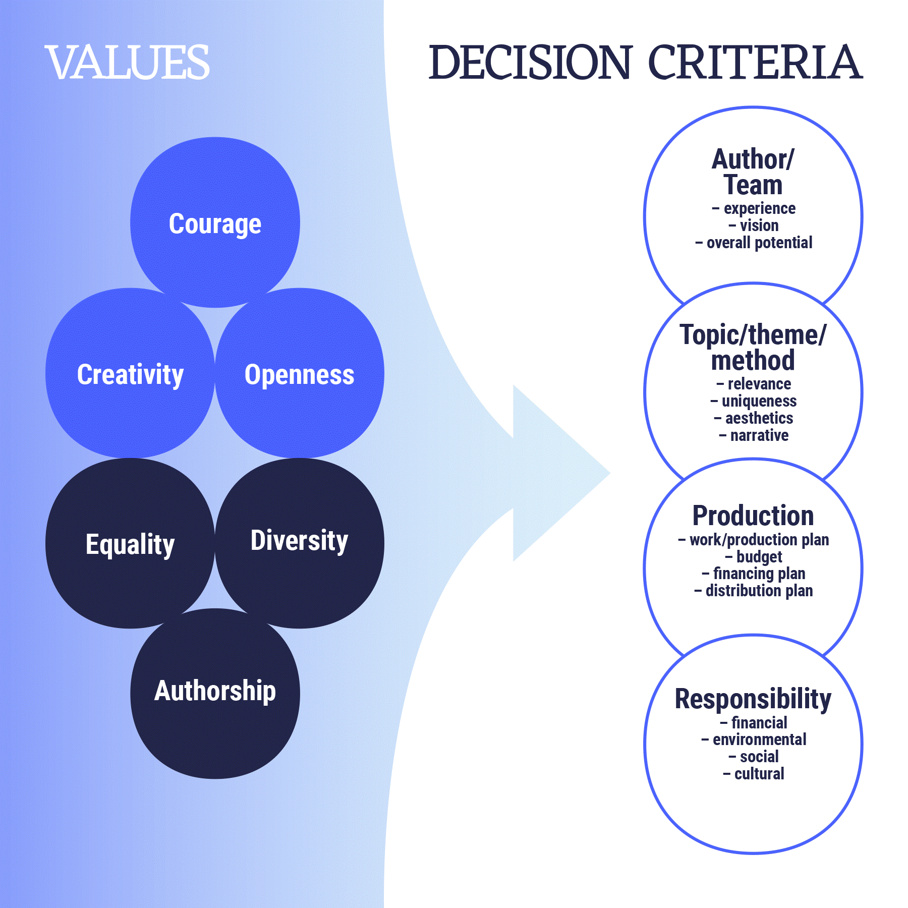 AVEK's decision criteria which are based on the values: courage, creativity, openness, equality, diversity and authorship. Decision criteria include author/team (experience, vision, overall potential), topic/theme/method (relevance, uniqueness, aesthetics, narrative), production (work/production plan, budget, financing plan, distribution plan) and responsibility (financial, environmental, social, cultural).