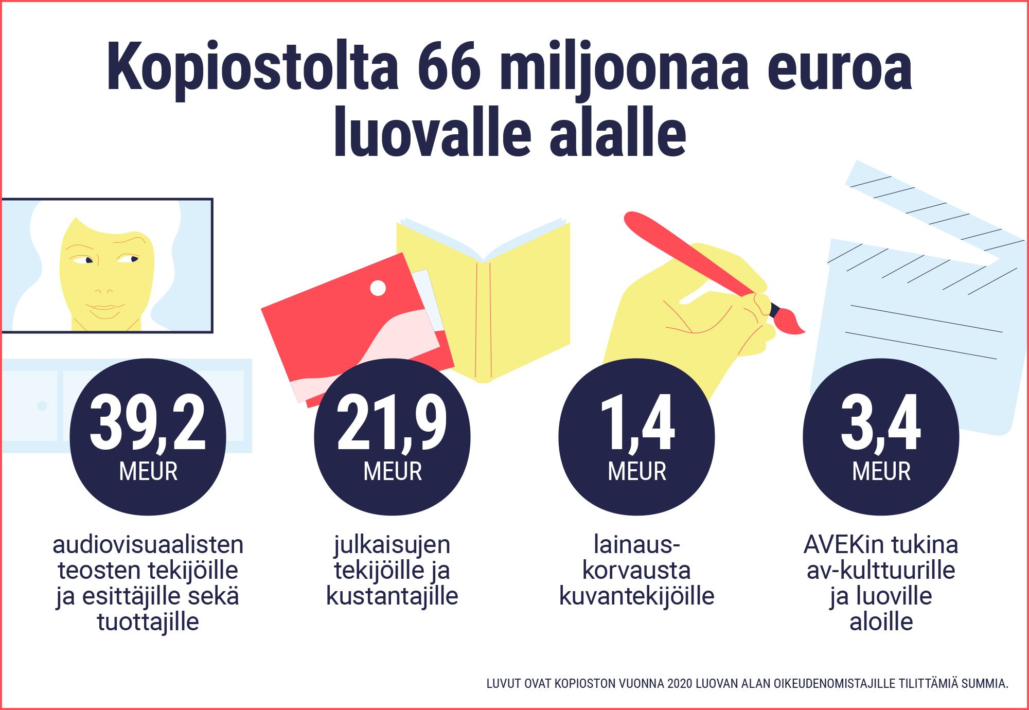 Kopiostolta 66 miljoonaa euroa luovallle alalle.